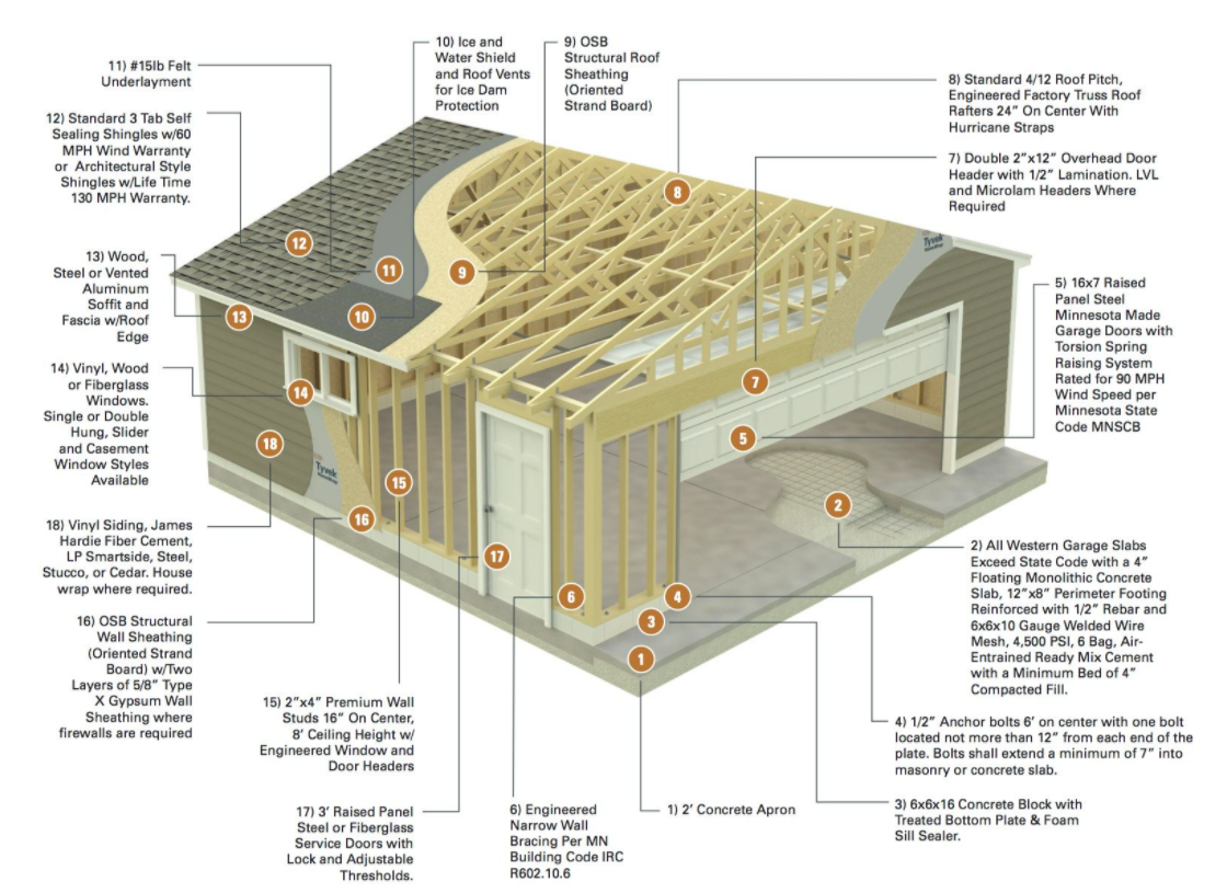 construct a garage